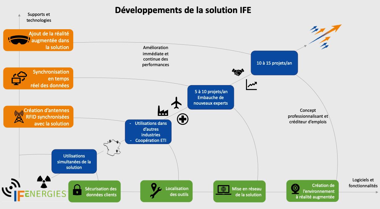Solution IFE